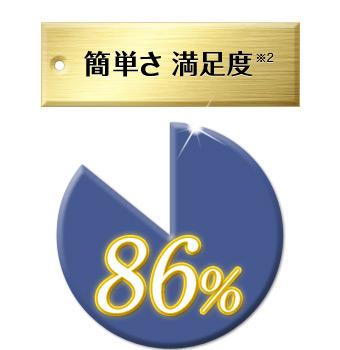 簡単さ満足度86%