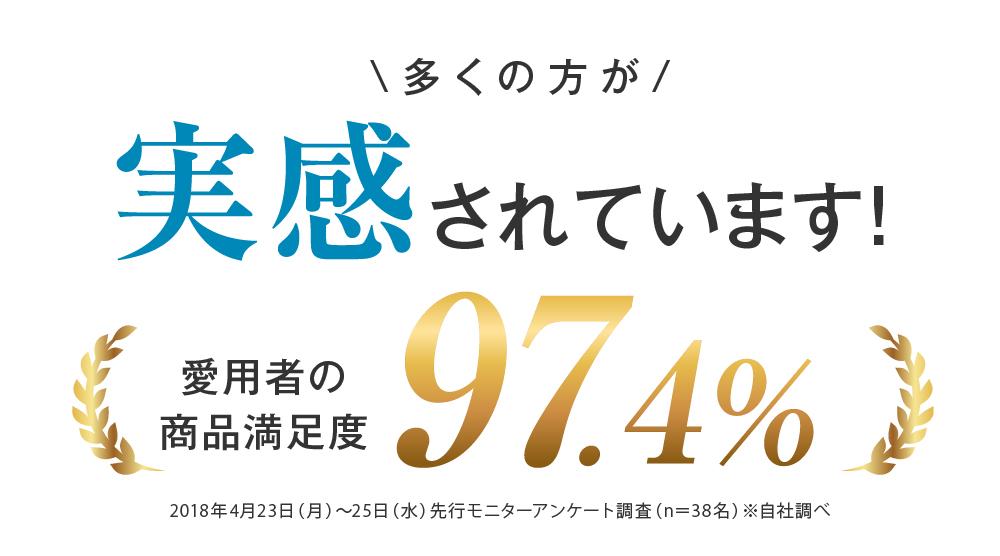 多くの方が実感されています!愛用者の商品満足度97.4%
