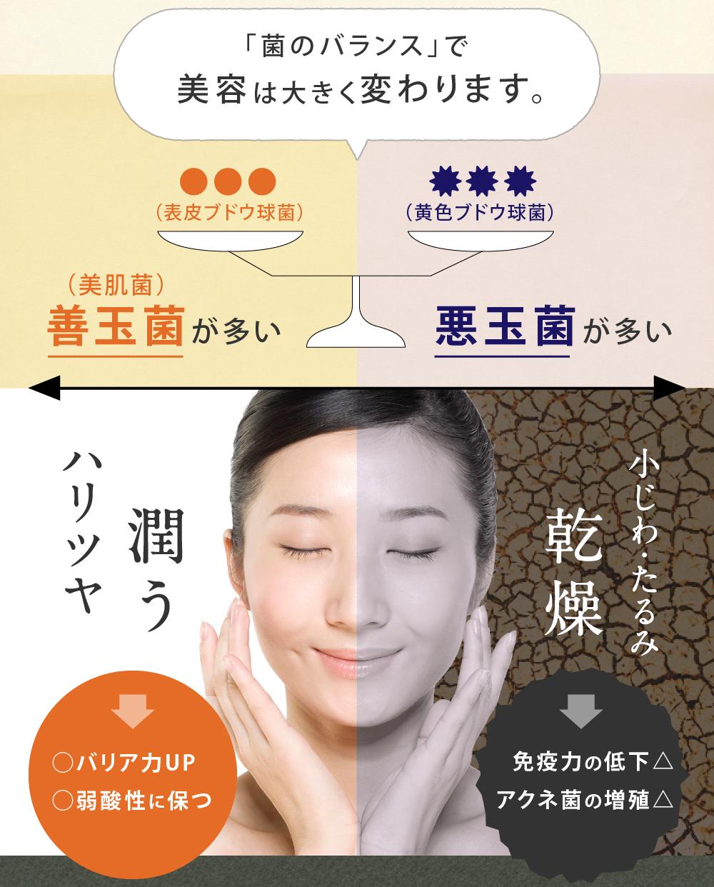 「菌のバランス」で 美容は大きく変わります。