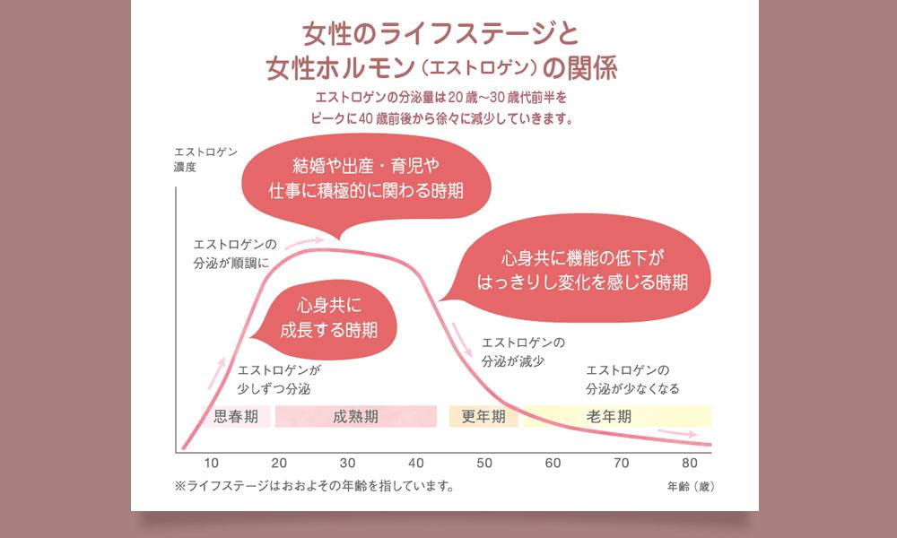 産後の女性のホルモングラフ