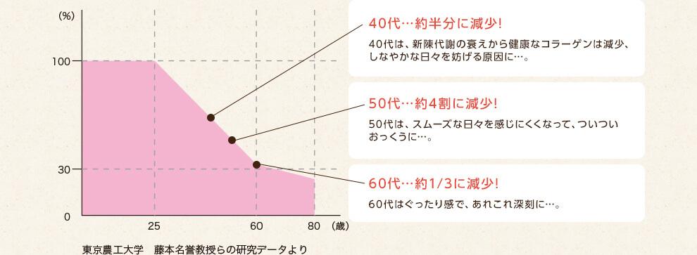 40代…約半分に減少! 50代…約4割に減少! 60代…約1/3に減少!