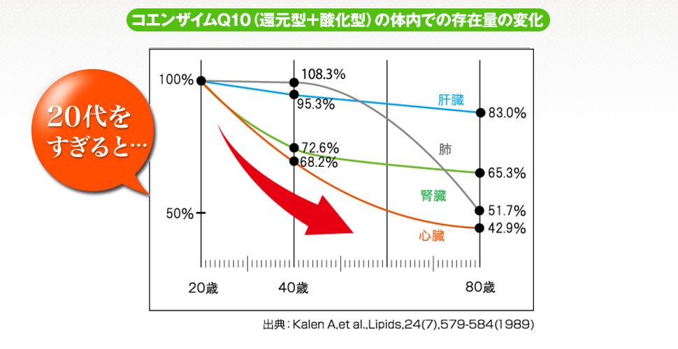 コエンザイムQ10の体内での存在量の変化。20歳をすぎると…