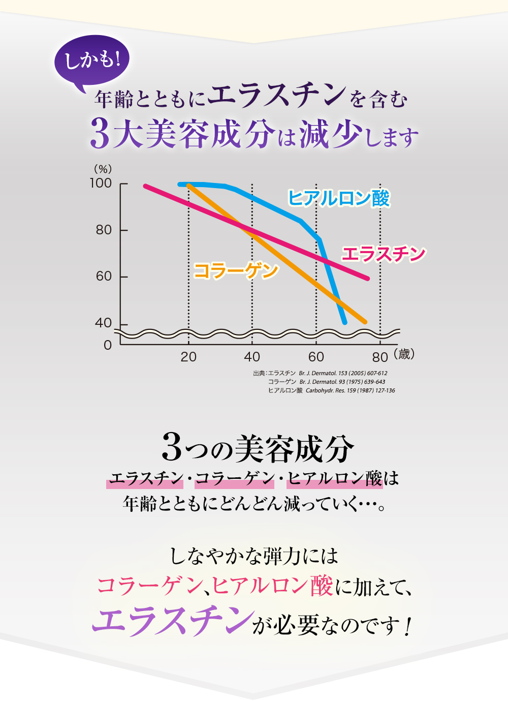しかも!年齢とともにエラスチンを含む3大美容成分は減少します