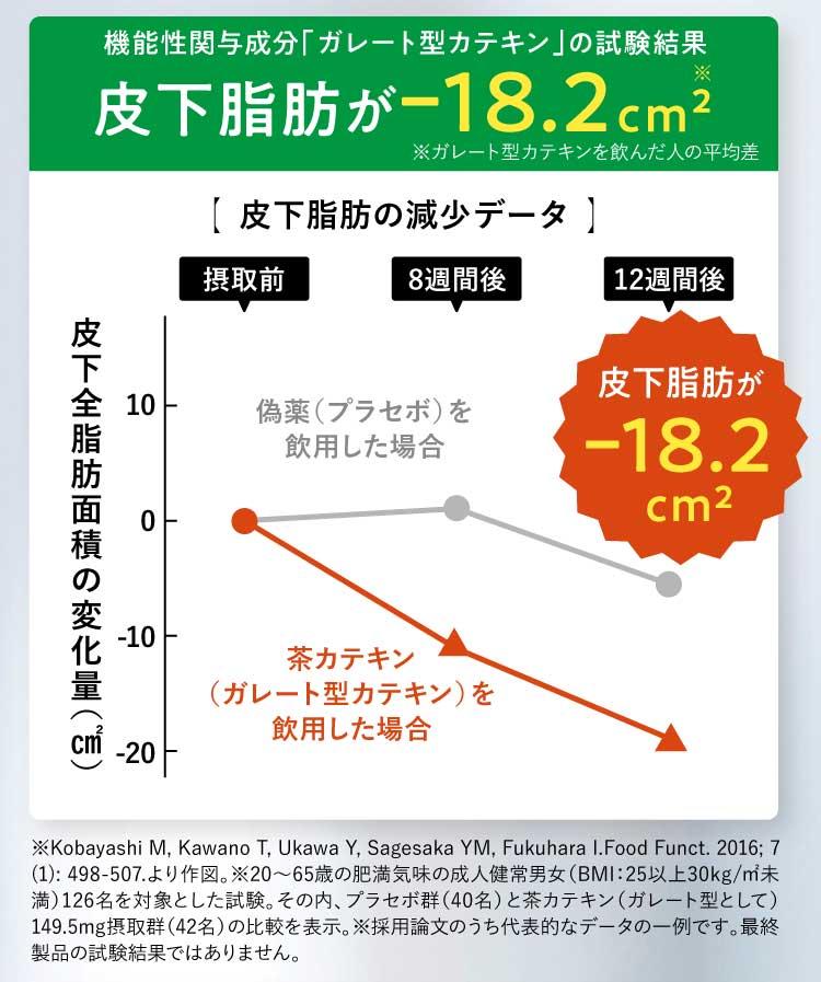 皮下脂肪が-18.2平方センチメートル