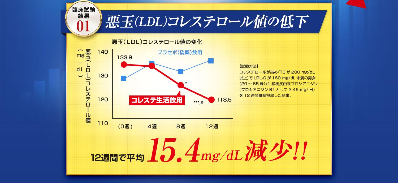 悪玉(LDL)コレステロール値の低下