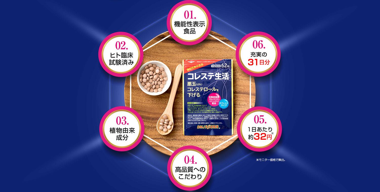 機能性表示食品・ヒト臨床試験済・植物由来成分・高品質へのこだわり・1日当たり約32円・充実の31日分