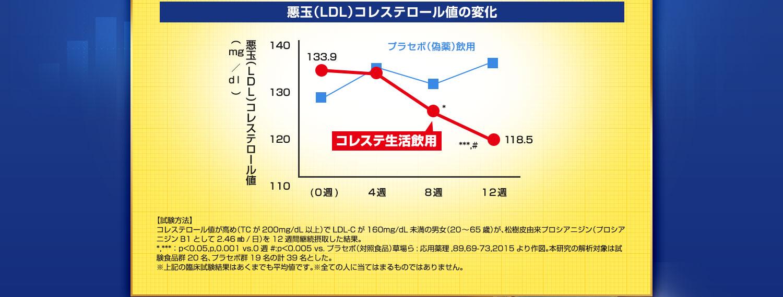 悪玉コレステロール値が平均15.4mg/dL減少!