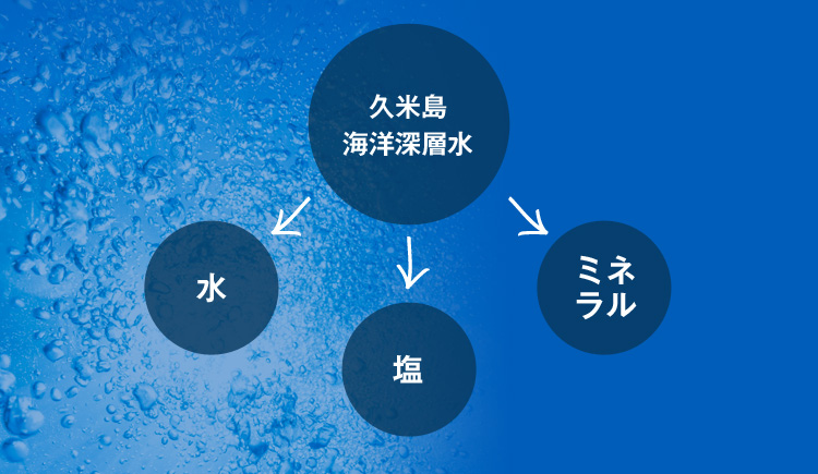久米島の海洋深層水を水・塩・ミネラルに分け精製