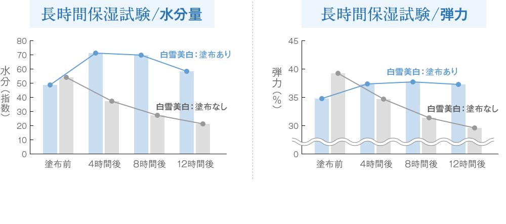 長時間保湿試験/水分量 長時間保湿試験/弾力のグラフ