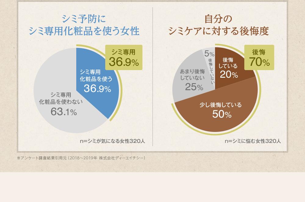 シミ予防にシミ専用化粧品を使う女性のグラフと、自分のシミケアに対する後悔度のグラフの比較