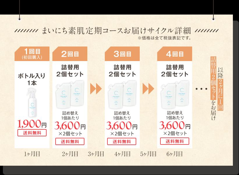 お届けサイクル詳細