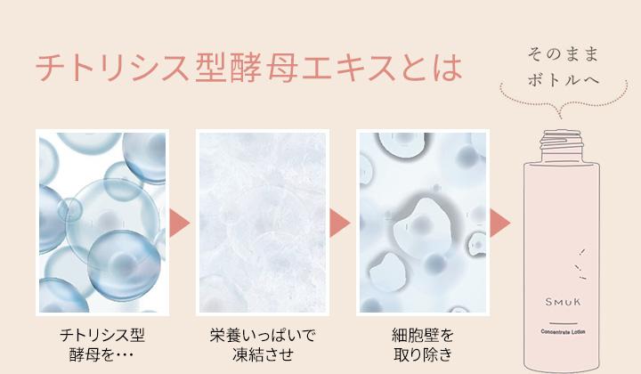 チトリシス型酵母エキスとは チトリシス型酵母を・・・栄養いっぱいで凍結させ細胞壁を取り除きそのままボトルへ