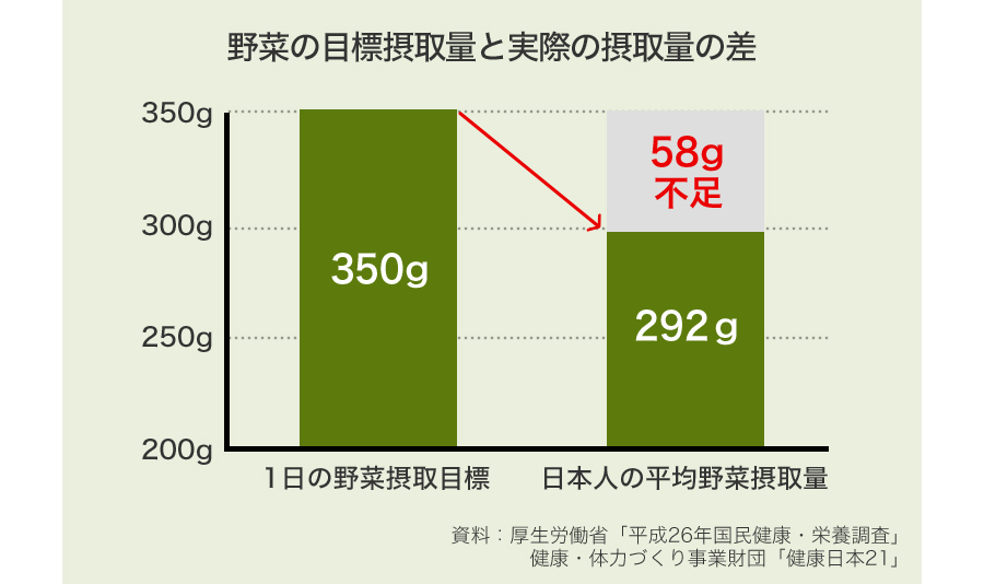 野菜の目標摂取量と実際の摂取量の差