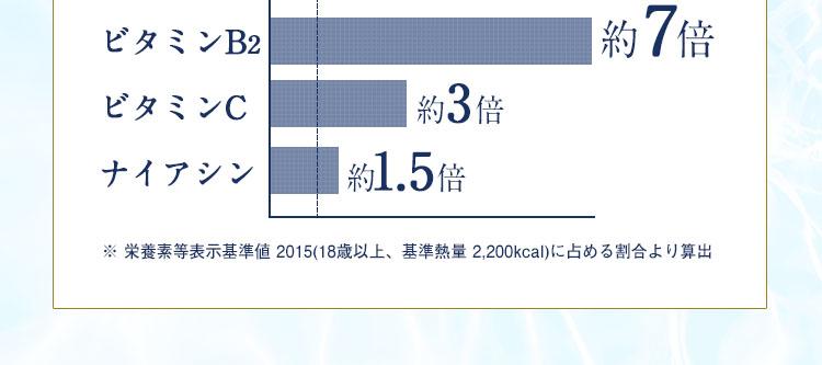 ビタミンB2 約7倍 / ビタミンC 約3倍 / ナイアシン 約1.5倍 ※ 栄養素等表示基準値 2015(18歳以上、基準熱量 2,200kcal)に占める割合より算出