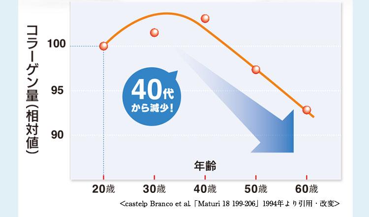 40代から減少! グラフ