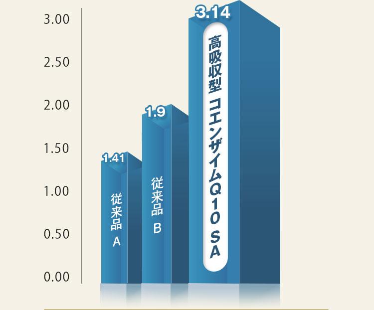 従来品A:1.41 / 従来品B:1.9 / 高吸収型 コエンザイムQ10 SA:3.14