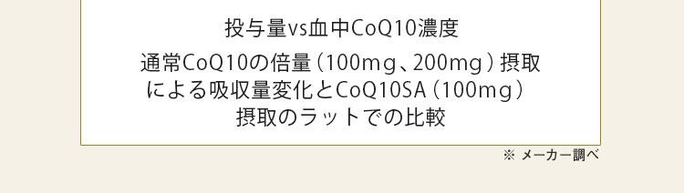 投与量vs血中CoQ10濃度 通常CoQ10の倍量(100mg、200mg)摂取による吸収量変化とCoQ10SA(100mg)摂取のラットでの比較 ※メーカー調べ