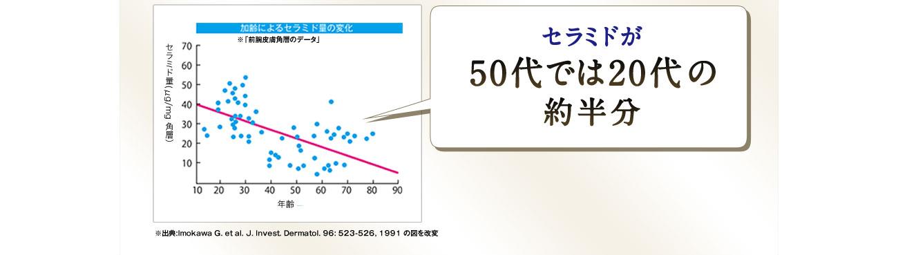 セラミドが50代では20代の約半分 加齢によるセラミド量の変化 ※「前腕皮膚角層のデータ」 セラミド量(μg/mg 角層) 年齢 ※出典:Imokawa G. et al. J. Invest. Dermatol. 96: 523-526, 1991 の図を改変