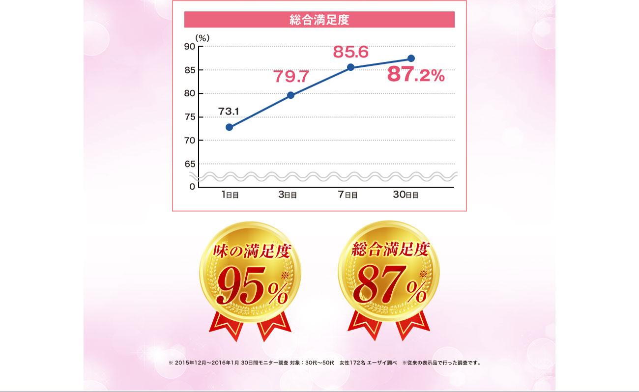 味の満足度95%※ 総合満足度87%※ ※ 2015年12月から2016年1月 30日間モニター調査 対象:30代から50代 女性172名 エーザイ調べ ※ 従来の表示品で行った調査です。