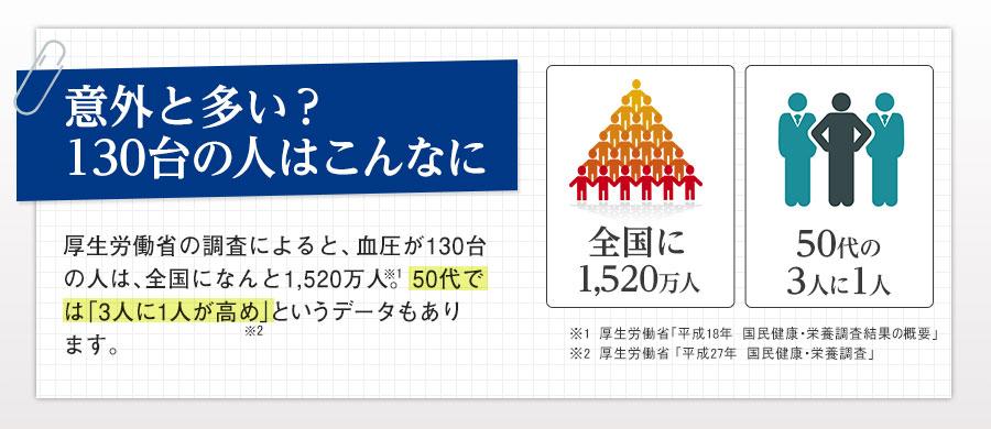 意外と多い?130台の人はこんなに 厚生労働省の調査によると、血圧が130台の人は、全国になんと1,520万人。50代では  「3人に1人が高め」というデータもあります。