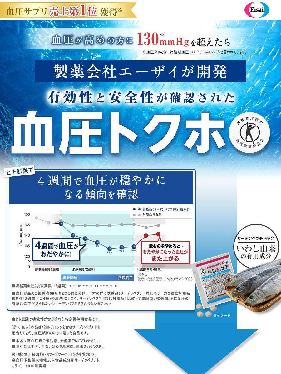 血圧サプリ 売上第1位獲得 血圧が高めの方に130mmHgを超えたら製薬会社エーザイが開発 有効性と安全性が確認された血圧トクホ ヒト試験で4週間で血圧が穏やかになる傾向を確認
