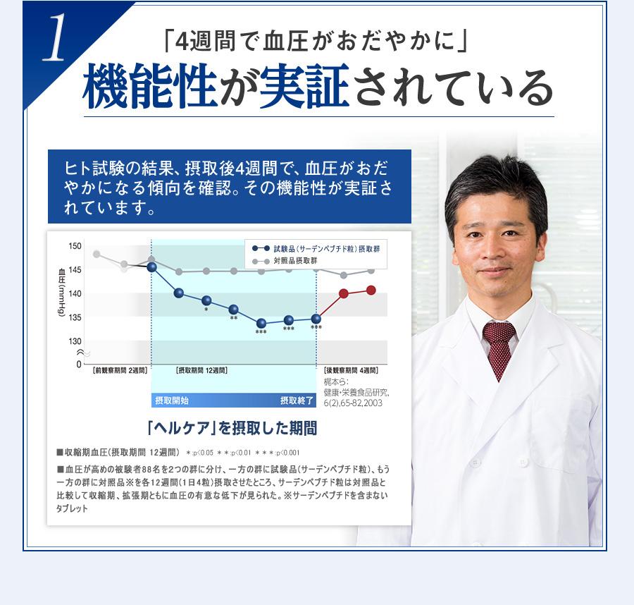 1 「4週間で血圧がおだやかに」 機能性が実証されている