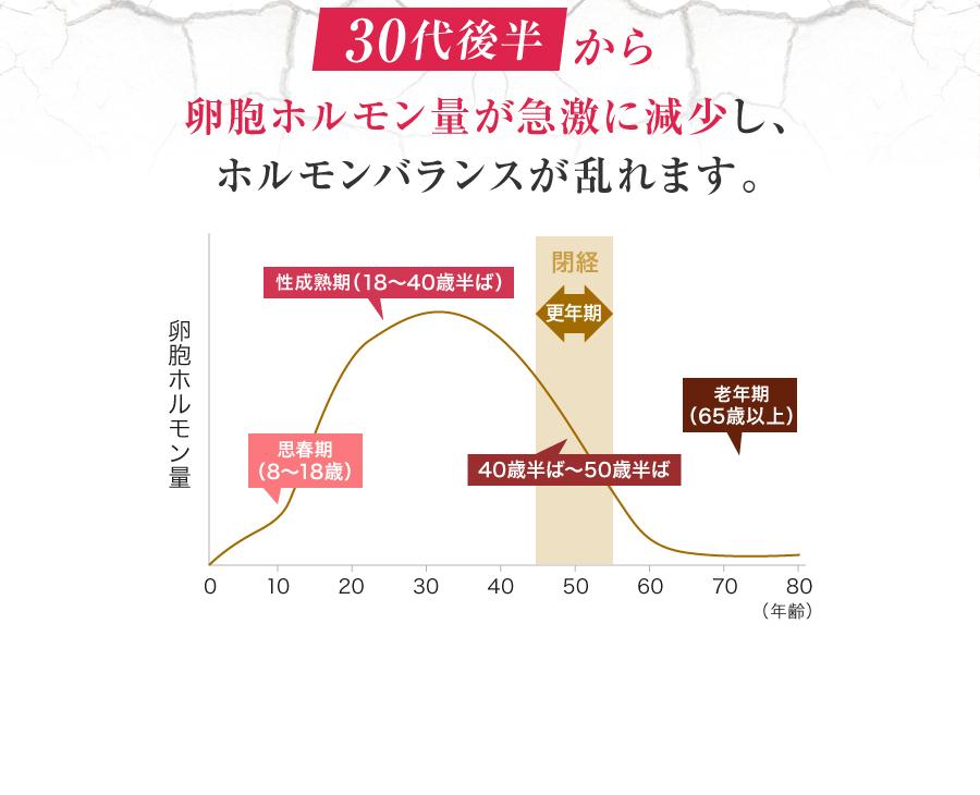 30代後半から卵胞ホルモン量が急激に減少し、ホルモンバランスが乱れます。