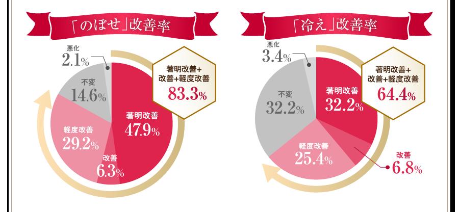 「のぼせ」改善率 著明改善+改善+軽度改善83.3% 「冷え」改善率 著明改善+改善+軽度改善64.4%