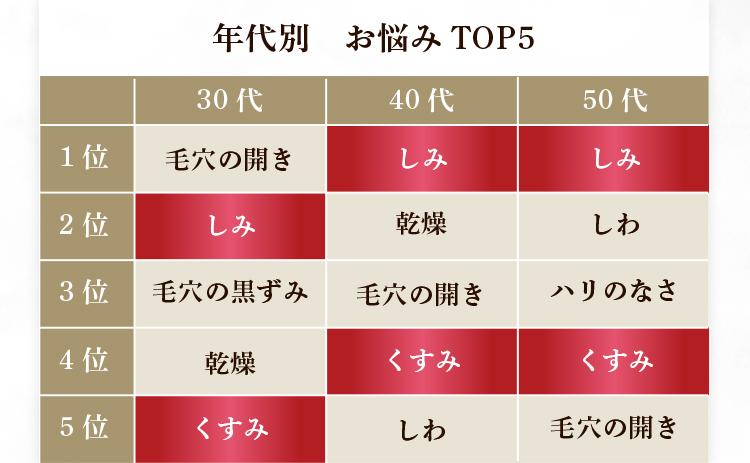 年代別お悩みTOP5