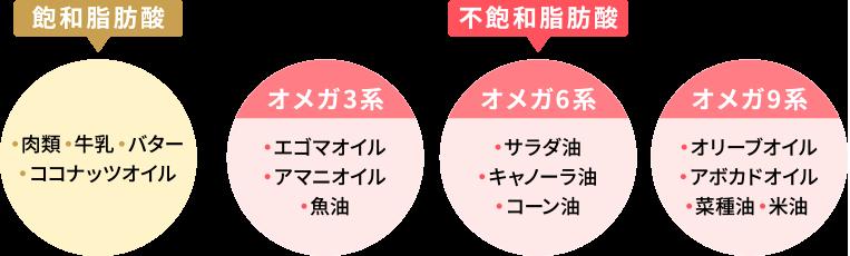 オメガ3系脂肪酸の種類
