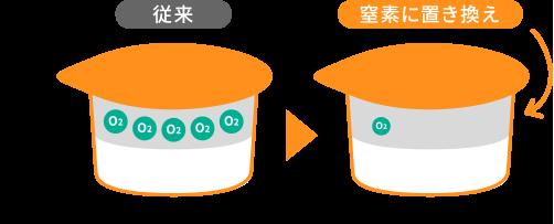 ポーション内のヘッドスペースに残る酸素を窒素に置き換えて密閉し、酸化を防止。
