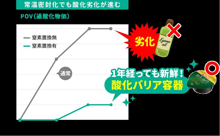 POV(過酸化物価)