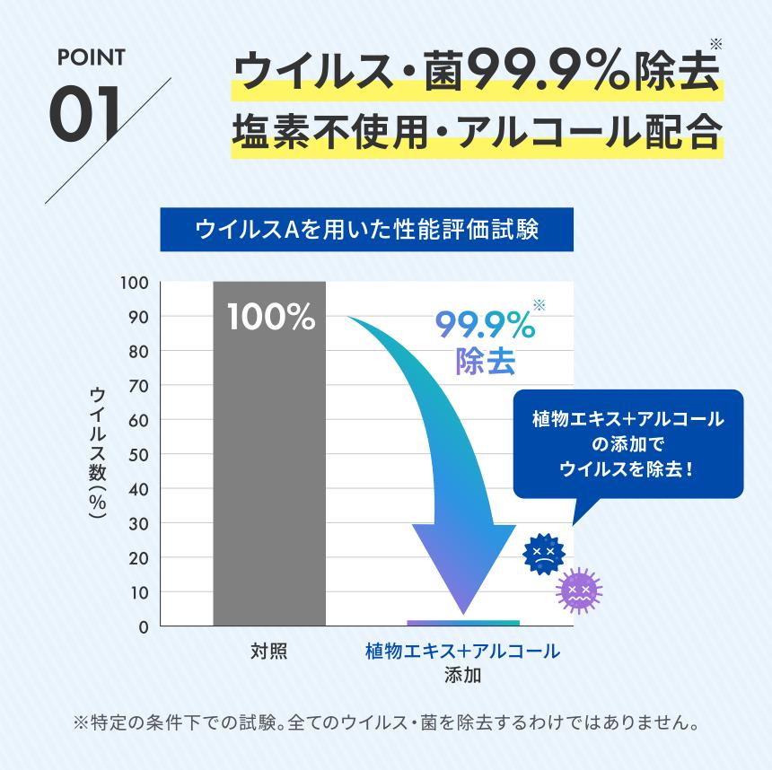 point1 ウイルス・菌99.9%除去 塩素不使用・アルコール配合