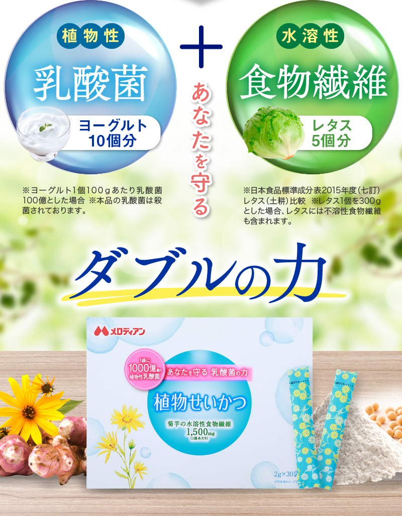 植物性乳酸菌+水溶性植物繊維 ダブルの力