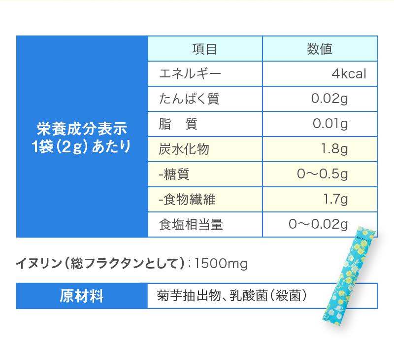 栄養成分表示1袋(2g)あたり