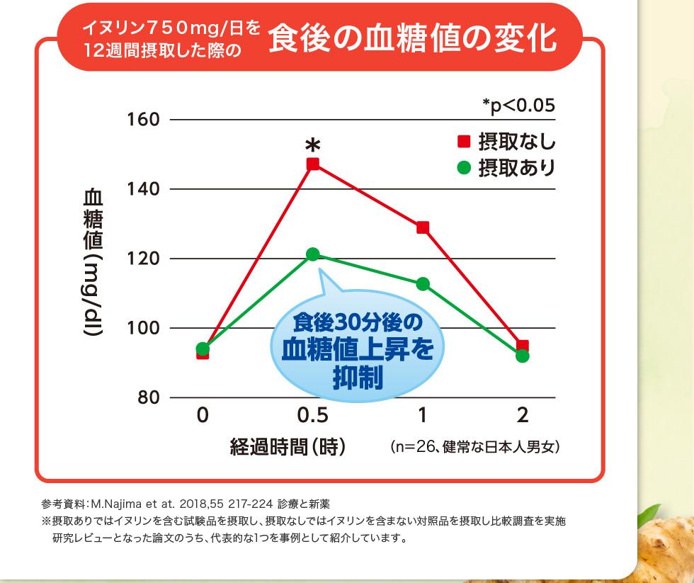 イヌリン750mg/日を12週間摂取した際の食後の血糖値の変化