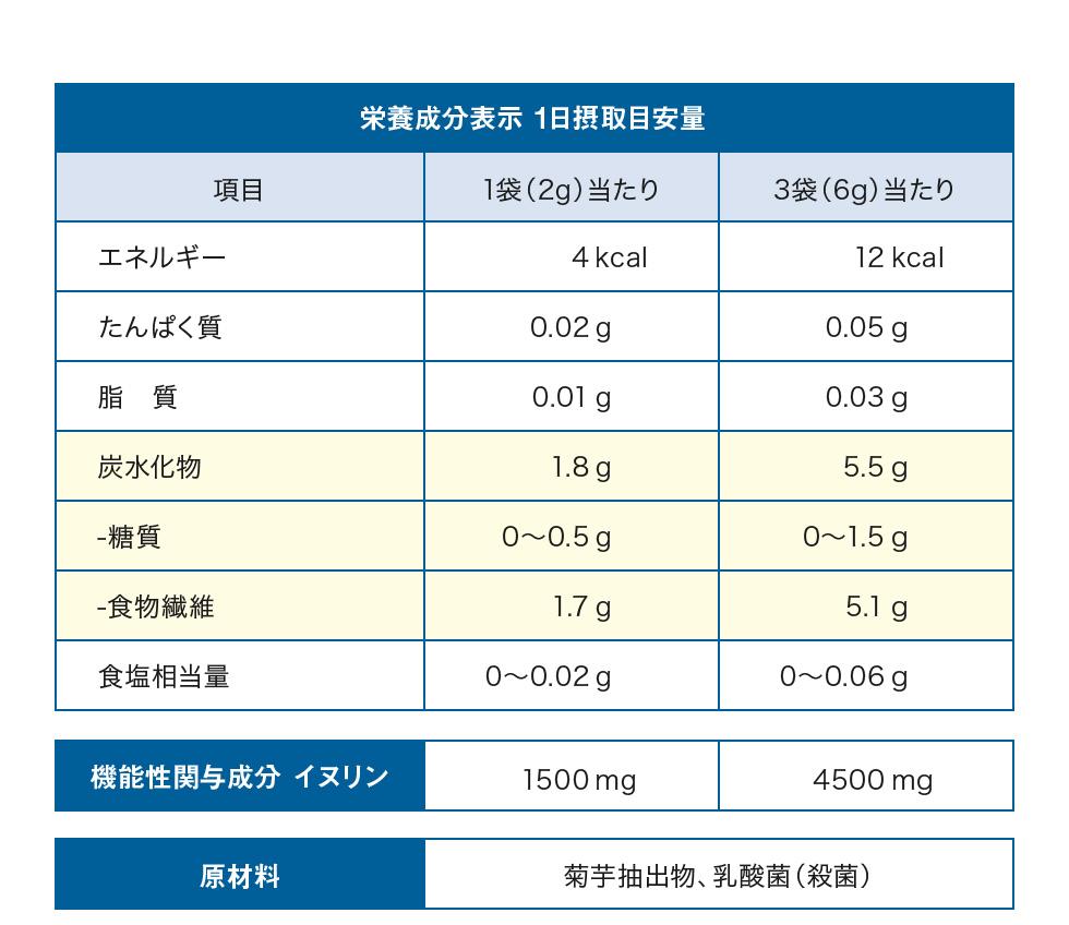 栄養成分表示 1日摂取目安量