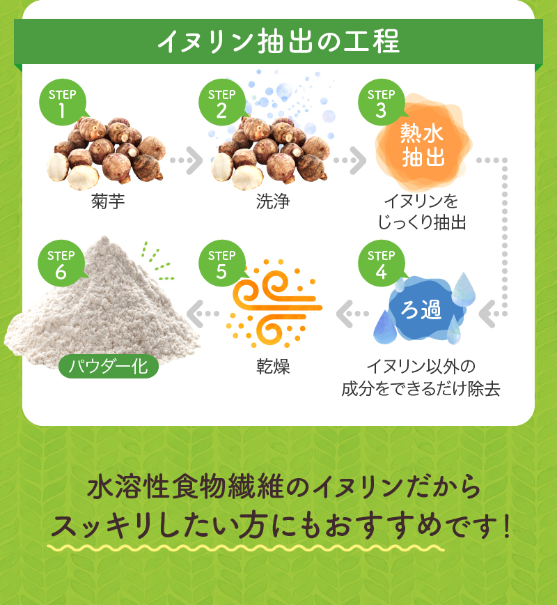 イヌリン抽出の工程 水溶性植物繊維のイヌリンだからスッキリしたい方にもおすすめです!