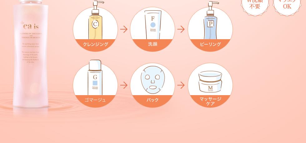 クレンジング→洗顔右ピーリング ゴマージュ→パック→マッサージケア