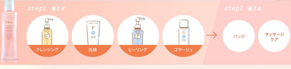 STEP1 落とす クレンジング 洗顔 ピーリング ゴマージュ→パック マッサージケア