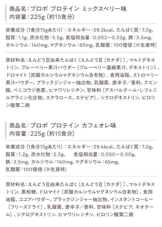 商品名:プロポ プロテイン ミックスベリー味 内容量:225g(約15食分) 栄養成分(1食分15gあたり):エネルギー:59.3kcal、たんぱく質:7.0g、脂質:1.1g、炭水化物:5.5g、食塩相当量:0.052~0.52g、鉄:3.5mg、カルシウム:140mg、マグネシウム:65mg、乳酸菌:100億個(※生産時) 原材料名:えんどう豆由来たんぱく(えんどう豆(カナダ))、マルトデキス トリン、ブルーベリー果汁パウダー(ブルーベリー濃縮果汁、デキストリン)、ドロマイト(炭酸カルシウムマグネシウム含有物)、食用油脂、ストロベリー果汁パウダー、ブラックジンジャー抽出物、乳酸菌、唐辛子/香料、クエン酸、ベニコウジ色素、ヒマワリレシチン、甘味料(アスパルテーム・L-フェニルアラニン化合物、スクラロース、ステビア)、シクロデキストリン、ピロリン酸第二鉄 商品名:プロポ プロテイン カフェオレ味 内容量:225g(約15食分)栄養成分(1食分15gあたり):エネルギー:59.4kcal、たんぱく質:7.0g、 脂質:1.2g、炭水化物:5.5g、食塩相当量:0.050~0.50g、鉄:3.5mg、カルシウム:140mg、マグネシウム:65mg、 乳酸菌:100億個(※生産時) 原材料名:えんどう豆由来たんぱく(えんどう豆(カナダ))、マルトデキストリン、黒粉糖、ドロマイト(炭酸カルシウムマグネシウム含有物)、食用油脂、ココアパウダー、ブラックジンジャー抽出物、インスタントコーヒー(フリーズドライ)、乳酸菌、唐辛子/香料、甘味料(ステビア、ネオテーム)、シクロデキストリン、ヒマワリレシチン、ピロリン酸第二鉄