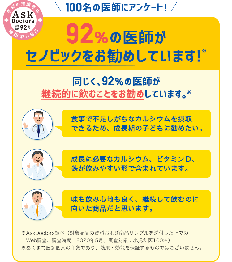 医師の推奨意向 確認済み商品 Ask Doctor 推奨意向92% 100名の医師にアンケート 92%の医師がセノビックをお勧めしています!※ 同じく、92%の医師が継続的に飲むことをお勧めしています。※ 食事で不足しがちなカルシウムを摂取できるため、成長期の子供に勧めたい。 成長に必要なカルシウム、ビタミンD、鉄が飲みやすい形で含まれています。 味も飲み心地も良く、継続して飲むのに向いた商品だと思います。 ※AskDoctors調べ(対象商品の資料および商品サンプルを送付した上でのWeb調査、調査時期:2020年5月、調査対象:小児科医100名) ※あくまで医師個人の印象であり、効果・効能を保証するものではございません。