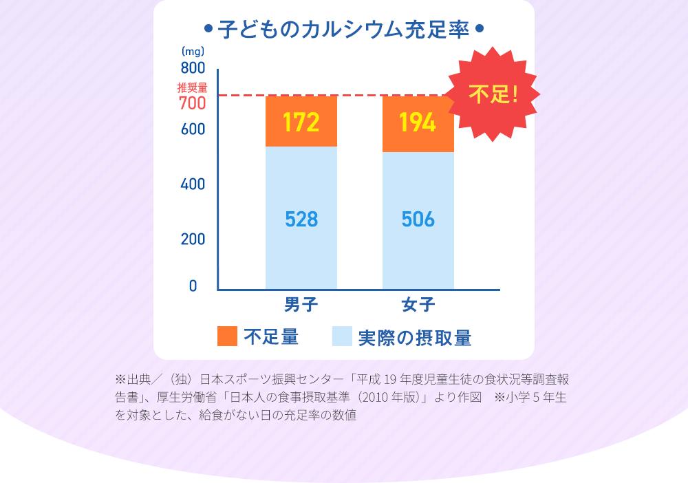 子どものカルシウム充足率グラフ