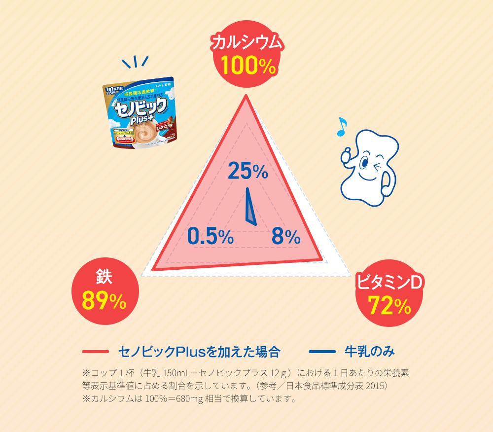 カルシウム 100% 鉄 89% ビタミンD 72%
