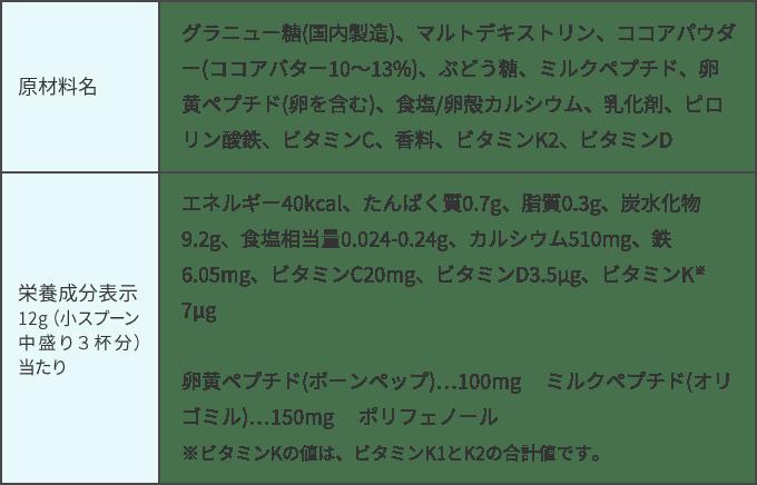 原材料名 グラニュー糖(国内製造)、マルトデキストリン、ココアパウダー(ココアバター10~13%)、ぶどう糖、ミルクペプチド、卵黄ペプチド(卵を含む)、食塩/卵殻カルシウム、乳化剤、ピロリン酸鉄、ビタミンC、香料、ビタミンK2、ビタミンD 栄養成分表示12g(小スプーン中盛り3杯分)当たり エネルギー40kcal、たんぱく質0.7g、脂質0.3g、炭水化物9.2g、食塩相当量0.024-0.24g、カルシウム510mg、鉄6.05mg、ビタミンC20mg、ビタミンD3.5μg、ビタミンK※ 7μg 卵黄ペプチド(ボーンペップ)…100mg  ミルクペプチド(オリゴミル)…150mg  ポリフェノール※ビタミンKの値は、ビタミンK1とK2の合計値です。