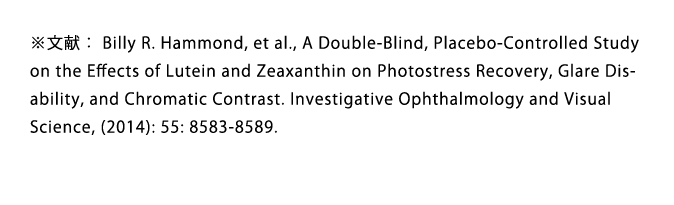 ※文献: Billy R. Hammond, et al., A Double-Blind, Placebo-Controlled Study on the Effects of Lutein and Zeaxanthin on Photostress Recovery, Glare Disability, and Chromatic Contrast. Investigative Ophthalmology and Visual Science, (2014): 55: 8583-8589.